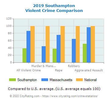 Southampton Violent Crime vs. State and National Comparison