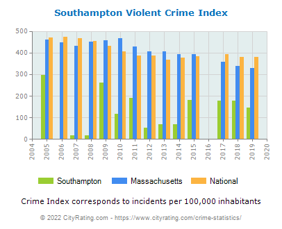 Southampton Violent Crime vs. State and National Per Capita
