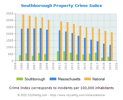 Southborough Property Crime vs. State and National Per Capita