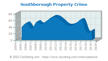 Southborough Property Crime