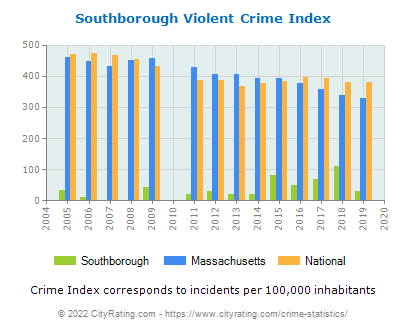Southborough Violent Crime vs. State and National Per Capita
