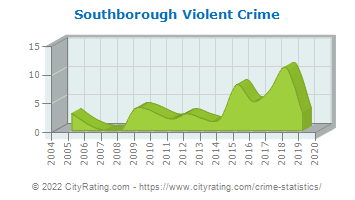 Southborough Violent Crime