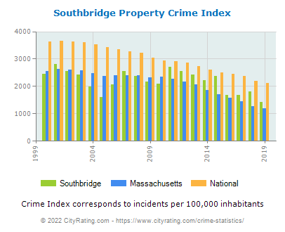 Southbridge Property Crime vs. State and National Per Capita