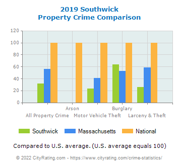 Southwick Property Crime vs. State and National Comparison