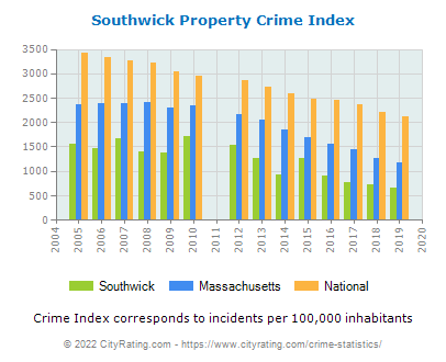Southwick Property Crime vs. State and National Per Capita