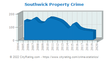 Southwick Property Crime