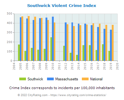 Southwick Violent Crime vs. State and National Per Capita
