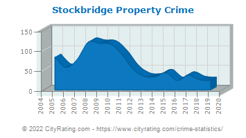 Stockbridge Property Crime