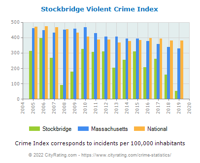Stockbridge Violent Crime vs. State and National Per Capita
