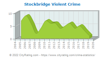Stockbridge Violent Crime