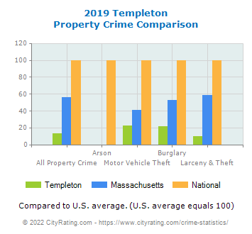 Templeton Property Crime vs. State and National Comparison