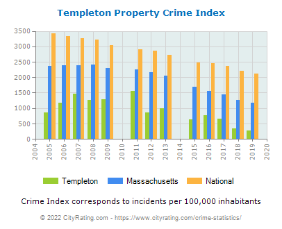 Templeton Property Crime vs. State and National Per Capita