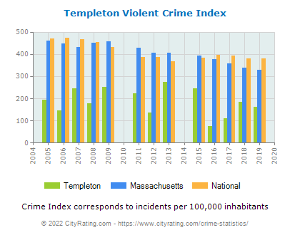 Templeton Violent Crime vs. State and National Per Capita