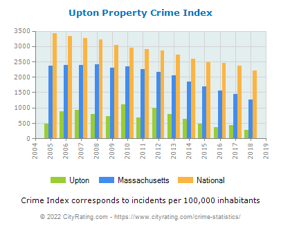 Upton Property Crime vs. State and National Per Capita
