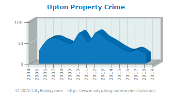 Upton Property Crime