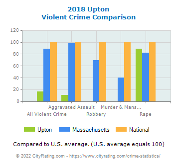Upton Violent Crime vs. State and National Comparison