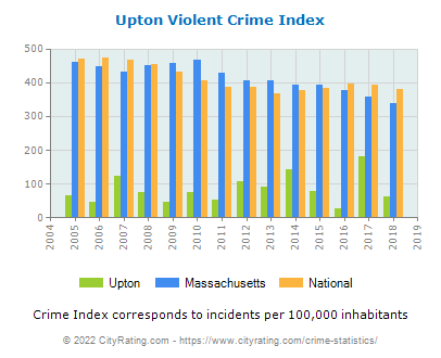 Upton Violent Crime vs. State and National Per Capita