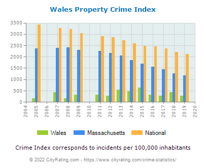 Wales Property Crime vs. State and National Per Capita