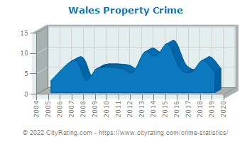 Wales Property Crime