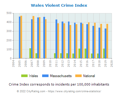 Wales Violent Crime vs. State and National Per Capita