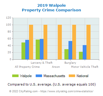 Walpole Property Crime vs. State and National Comparison