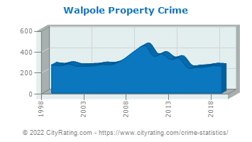 Walpole Property Crime