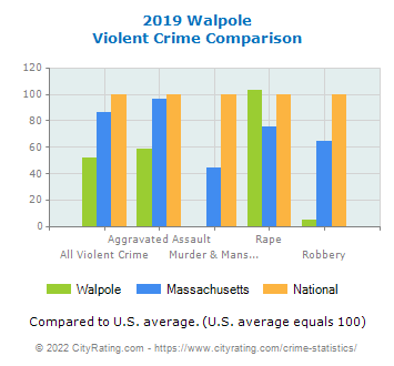 Walpole Violent Crime vs. State and National Comparison