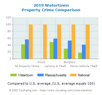 Watertown Property Crime vs. State and National Comparison