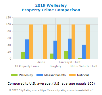 Wellesley Property Crime vs. State and National Comparison