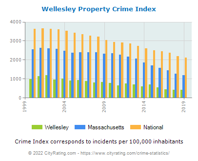 Wellesley Property Crime vs. State and National Per Capita
