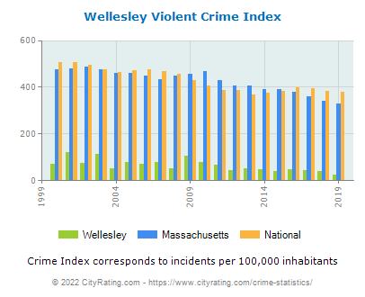 Wellesley Violent Crime vs. State and National Per Capita