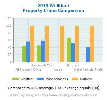 Wellfleet Property Crime vs. State and National Comparison
