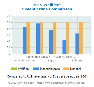 Wellfleet Violent Crime vs. State and National Comparison