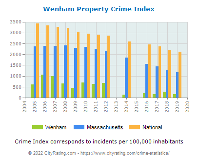 Wenham Property Crime vs. State and National Per Capita