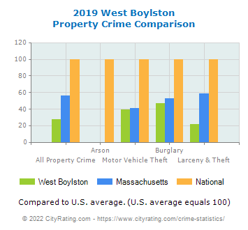 West Boylston Property Crime vs. State and National Comparison