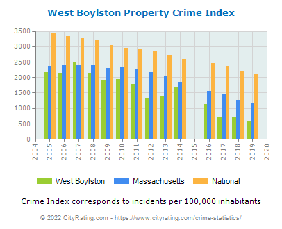 West Boylston Property Crime vs. State and National Per Capita