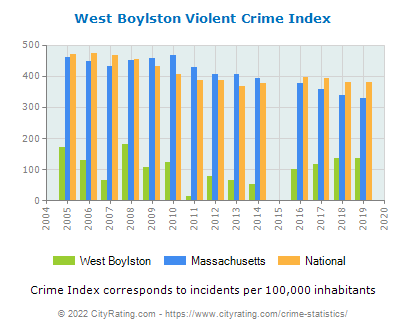 West Boylston Violent Crime vs. State and National Per Capita
