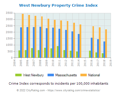 West Newbury Property Crime vs. State and National Per Capita