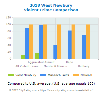 West Newbury Violent Crime vs. State and National Comparison