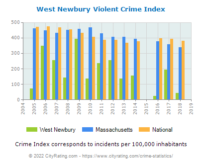 West Newbury Violent Crime vs. State and National Per Capita