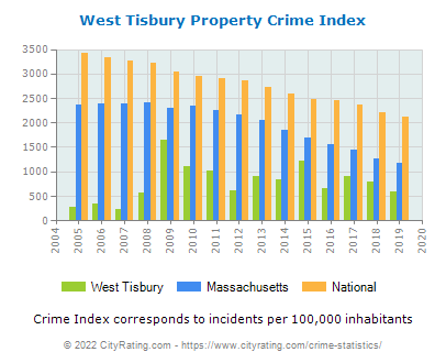 West Tisbury Property Crime vs. State and National Per Capita