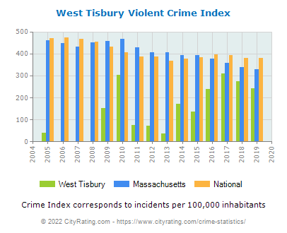 West Tisbury Violent Crime vs. State and National Per Capita