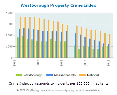 Westborough Property Crime vs. State and National Per Capita