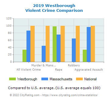 Westborough Violent Crime vs. State and National Comparison