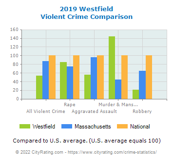 Westfield Violent Crime vs. State and National Comparison