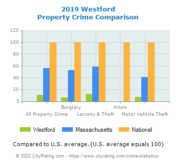 Westford Property Crime vs. State and National Comparison