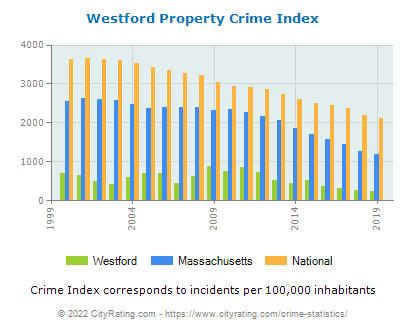 Westford Property Crime vs. State and National Per Capita