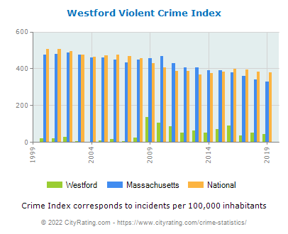 Westford Violent Crime vs. State and National Per Capita