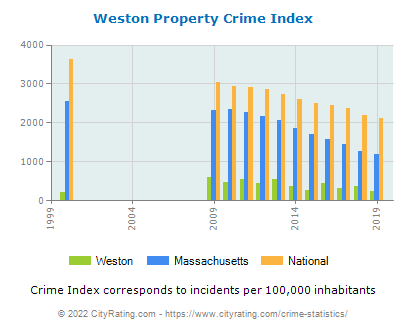 Weston Property Crime vs. State and National Per Capita