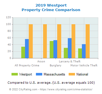 Westport Property Crime vs. State and National Comparison